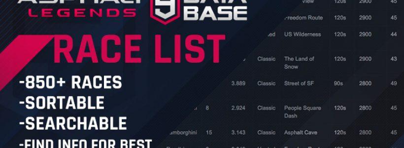 Complete Race List